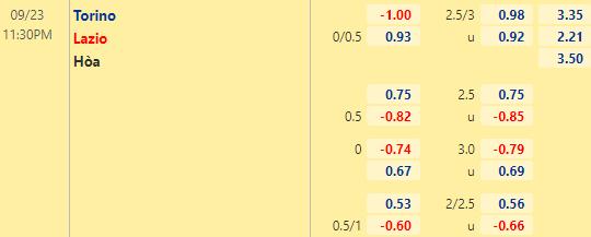 Tỷ lệ kèo giữa Torino vs Lazio